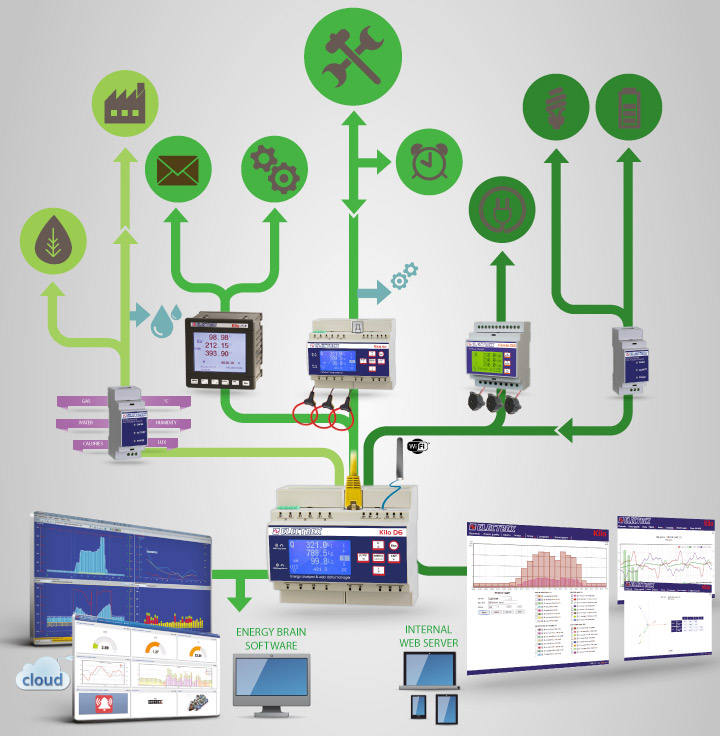 Predictive Maintenance driven by the EMS (Energy Management System) - The Electrex solutions