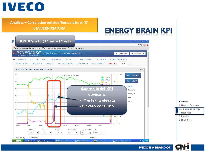CNH - IVECO: la progressiva evoluzione del sistema Electrex per il monitoraggio e la gestione dei vettori energetici, dei parametri ambientali e di processo. La gestione di funzioni e scenari di Energy Automation e dei KPI (Key Performance Indicator)