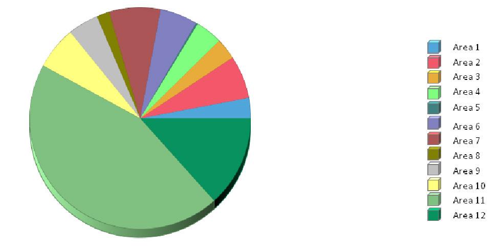 Osram distribuzione consumi tra i reparti