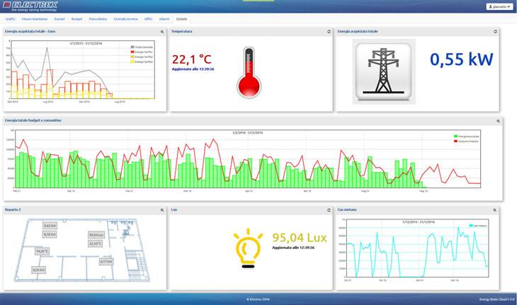 Electrex - Energy Brain Cloud